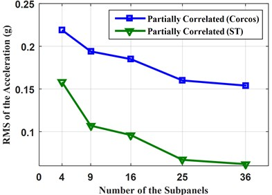 RMS of the accelerations with different number of subpanels under partially correlated TBL