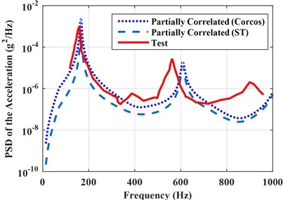 PSD of the accelerations  under partially correlated TBL