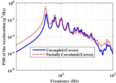 Coupled and uncoupled PSD of the accelerations under perfectly correlated,  partially correlated and uncorrelated excitations