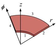 a) Annular sector plate, b) annular plate, c) circular sector plate, d) circular plate
