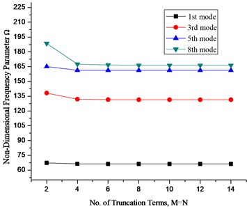 Convergence pattern for frequency parameters with no. of truncation terms