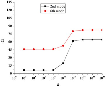 Effect of translational spring stiffness k on frequency parameter Ω