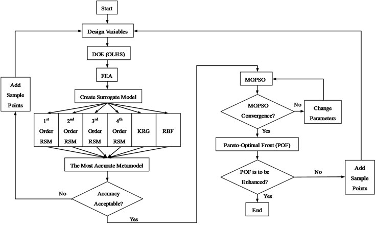 Flowchart of the proposed MOPSO procedure