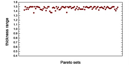 Thickness range of eight design variables in Pareto sets after optimization