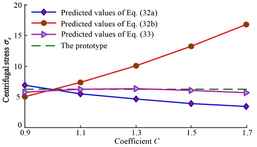 The comparison of predicted centrifugal stress