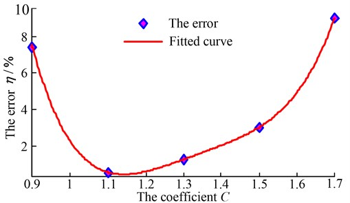 The error fitting curve