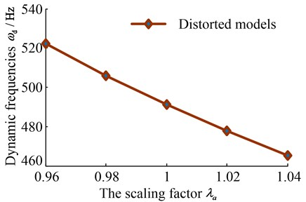 The fitting curve of natural frequencies of outer radiuses' distorted models