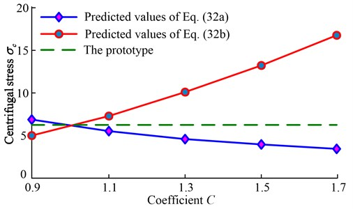 Predicted values of centrifugal stress
