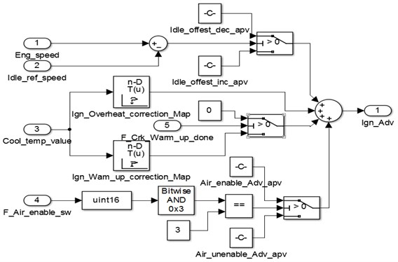 The ignition advance angle control strategy at idle condition