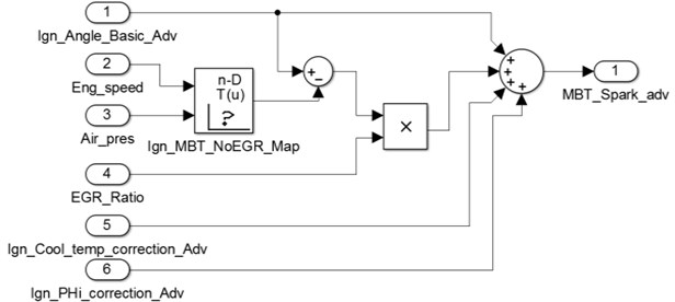 Control strategy of MBT