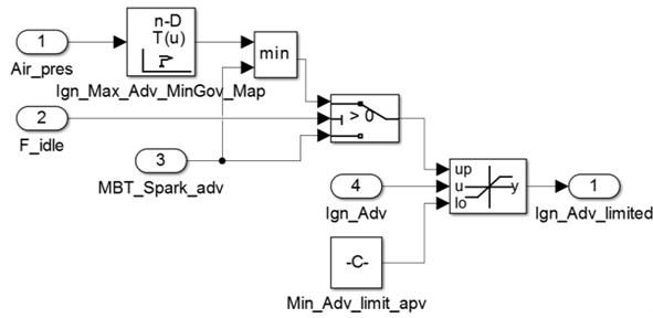 Maximum and minimum ignition advance angle control strategy