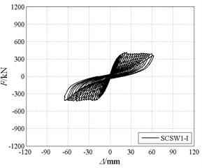Hysteretic curves and skeleton curves of specimens in stage I test