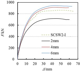Influences of SPs' thickness on coupled shear wall