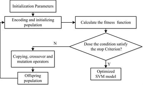 Flowchart of optimizing SVM using GA