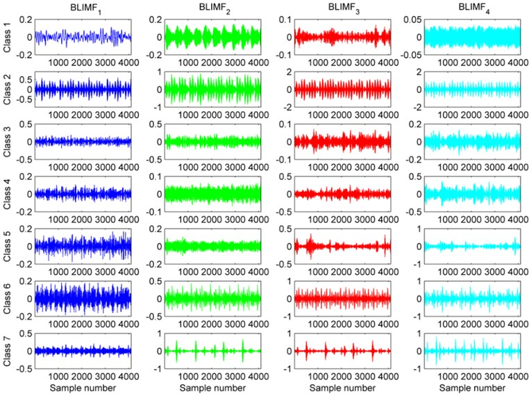 Plots of BLIMFS after decomposing the seven classes of vibration signal based on the VMD