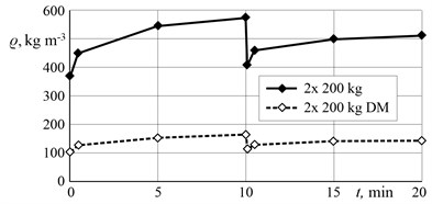 The influence of maize mass density and thickening time  during compaction by direct-action vibrator