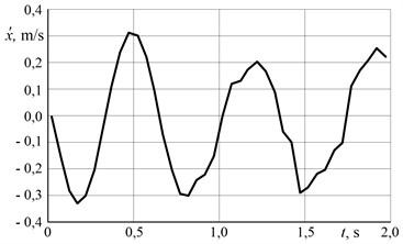 Vibrator movement velocity