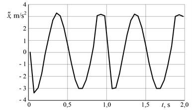 Vibrator movement acceleration