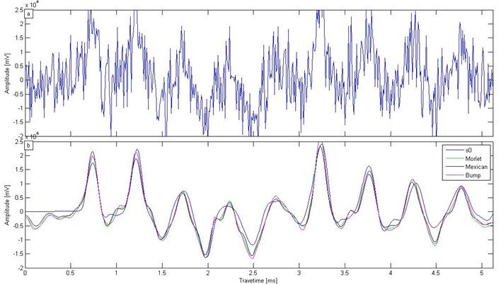 a) Low strain test signal containing strong noise,  b) De-noising results with three types of wavelet basis function