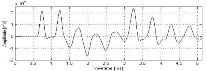 Low strain testing signal