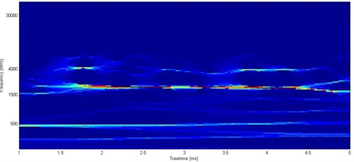 Instantaneous frequency spectrum of low strain testing signal with SST