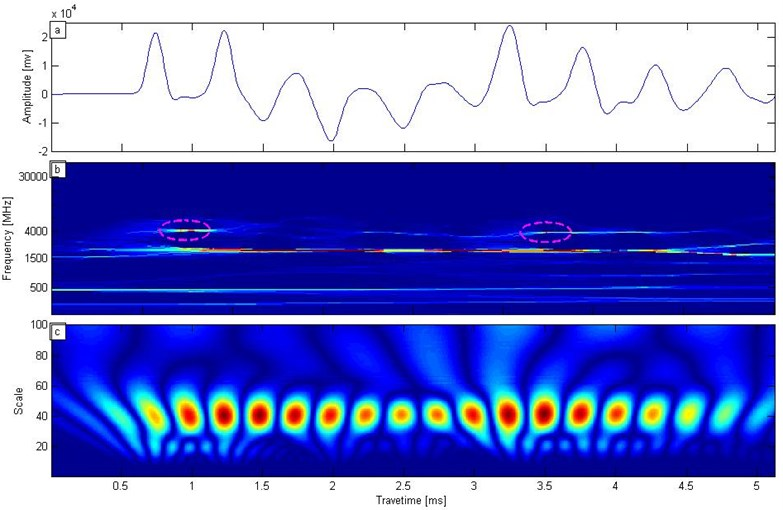 a) Low strain testing signal, b) SST transform, c) wavelet transform