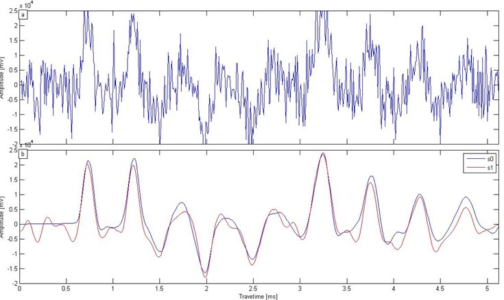 a) Noise interference, b) SST de-noising