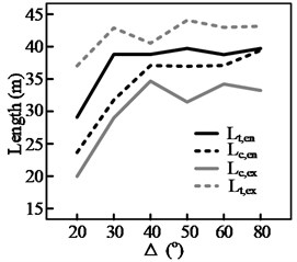 """Results of simulation of steering length for curves with different curvatures;  in the case of """"curve following,"""" the driver engages in lane keeping"""