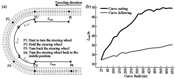 a) Steering behavior when negotiating a curve and b) relationship between  the look-ahead distance for steering and the curve radius