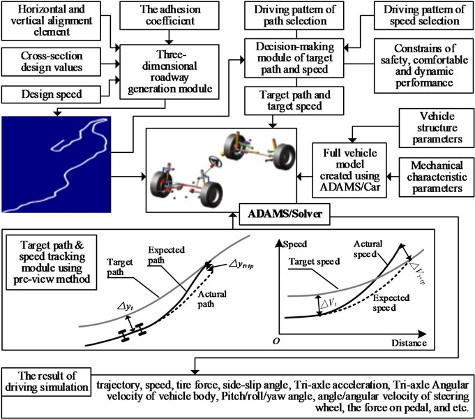 """Inner workings and underlying process of the """"driver-vehicle-road"""" simulation system"""