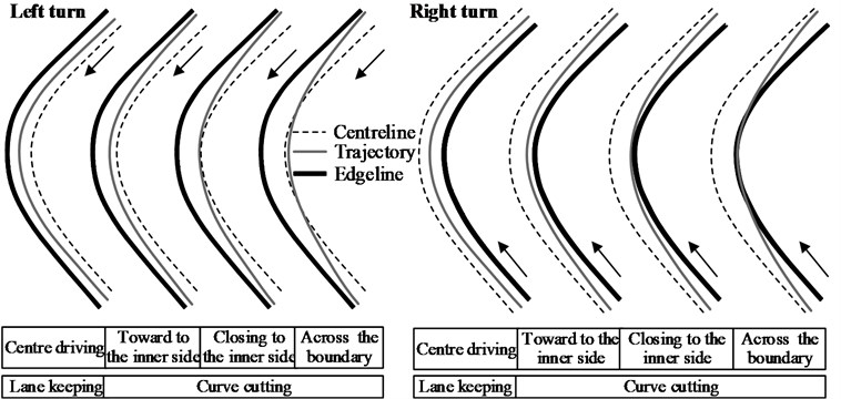 Four typical driving patterns of direction control