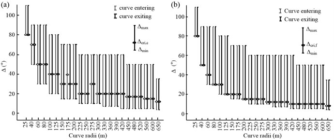 Relationship between Δcri and the curve radius: a) curve cutting was adopted  and b) lane keeping was adopted