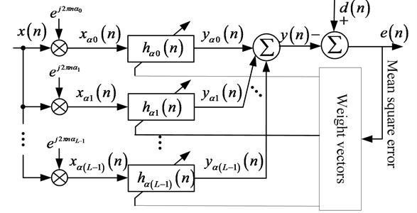 Diagram of cyclic wiener filter