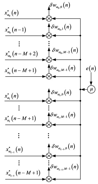 The diagram of LMS algorithm of weight vector adjustment for cyclic wiener filter