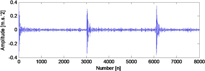 The analyzed result of the compound faults signal  (rolling element and outer race fault) basing on the proposed method