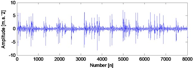 The time domain waveform of compound faults signal  and the corresponding envelope demodulation spectrum