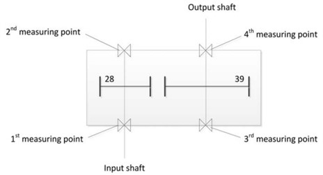 The structure of the transmissions and the layout of measuring points