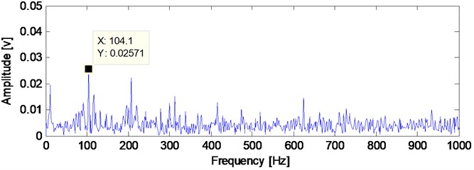 The analyzed result of the bearing compound faults signal  under strong background noise basing on the proposed method