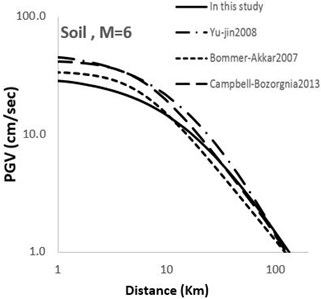 Comparison of horizontal maximum PGV attenuation curves with other attenuation curves  with respect to epicentral distance; M=6 for soil and rock sites