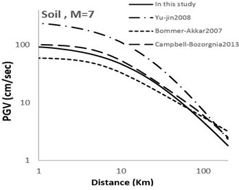 Comparison of horizontal maximum PGV attenuation curves with other attenuation curves  with respect to epicentral distance; M= 7 for soil and rock sites