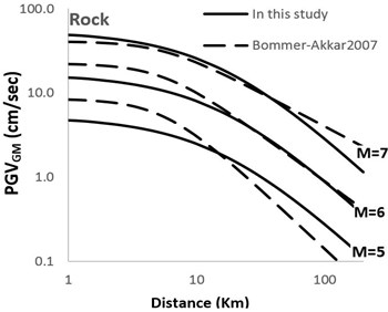 Comparison of horizontal geometric mean PGV attenuation curves with [1] attenuation curves  with respect to epicentral distance; M=5; 6; 7 for soil and Rock sites