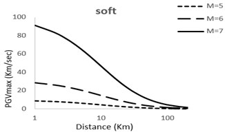 Predicted horizontal maximum PGV attenuation curves with respect  to epicentral distance; M=5; 6; 7 for very soft, soft, stiff, rock sites