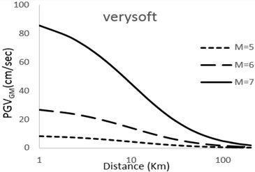 Predicted horizontal Geometric mean PGV attenuation curves with respect  to epicentral distance; M=5; 6; 7 for very soft, soft, stiff, rock sites