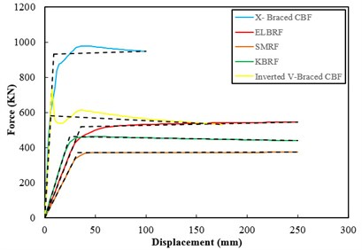 Comparison of the results of pushover curve in braced moment resisting frames  at a fixed support