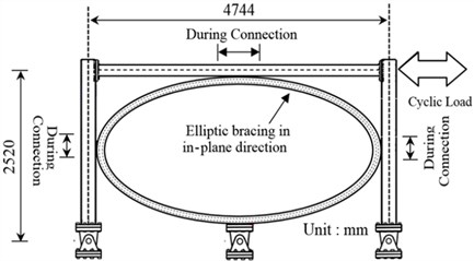Geometrical details of elliptic bracing frame