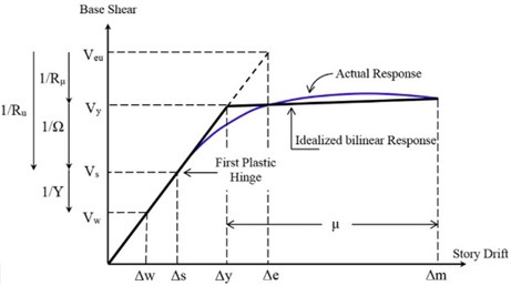 Capacity curve for a structure along with its bilinear idealization  in pursuit of seismic demand parameters [28]