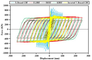 Comparison of the results of hysteresis curve of moment braced frames with fixed backrest