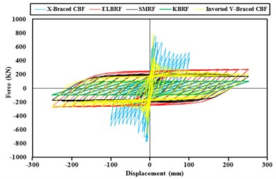 Comparison of the results of hysteresis curve fulcrum moment braced frames