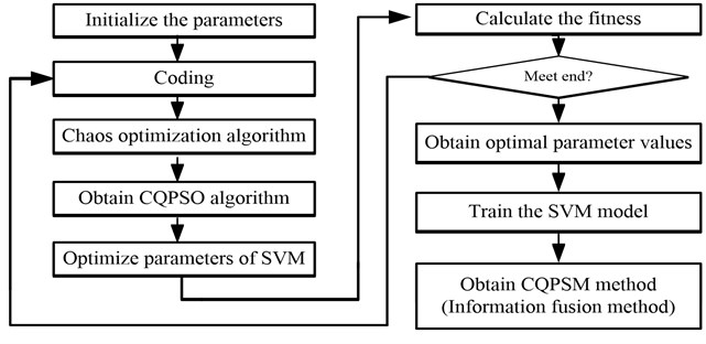 The flow chart of the CQPSM method