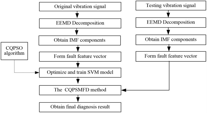The process of the proposed CQPSMFD method